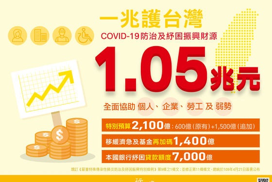 COVID-19防治及紓困振興財源